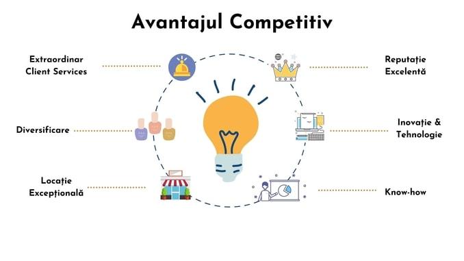 avantaj competitiv